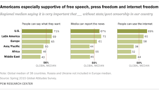 Americans more tolerant of offensive speech than others in the world