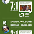 The Masters of Social Media - Top Golfers on Twitter | Visual.ly