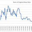 UK Interest Rates Rise for First Time in Over Ten Years - A Note from True Potential Investments - True Potential