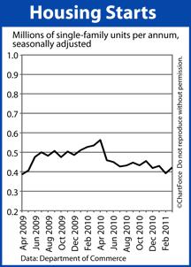 Housing Starts (Apr 2009 - Mar 2011)