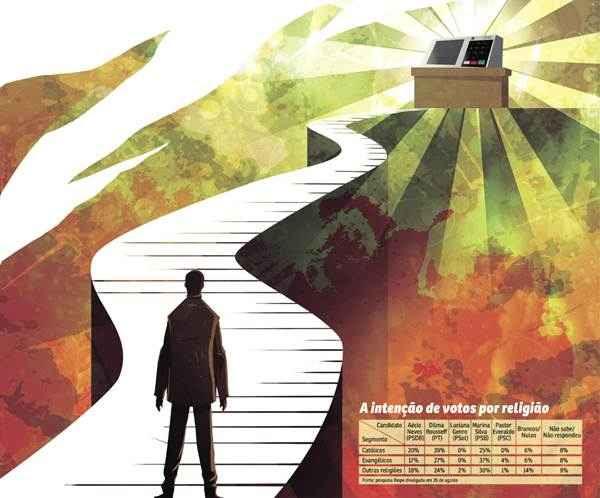 Veja a intenção de votos por religião (Arte/CB/D.A Press)