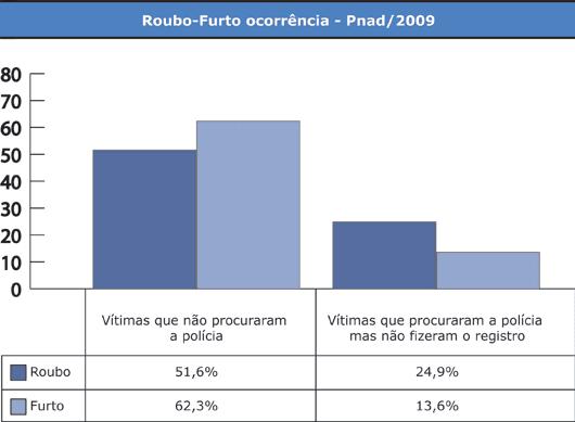 TABELA Roubo-Furto ocorrência - Pnad/2009 - Jeferson Heroico