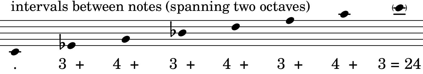 Cm13 chord