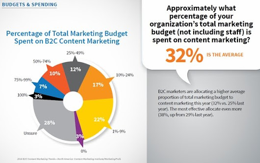 2016 B2C Content Marketing Benchmarks, Budgets, and Trends