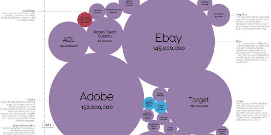 The World's Biggest Data Breaches, In One Incredible Infographic