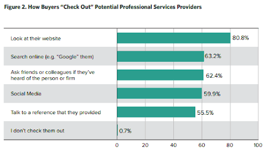 Social media outweighs references for buyers of legal services