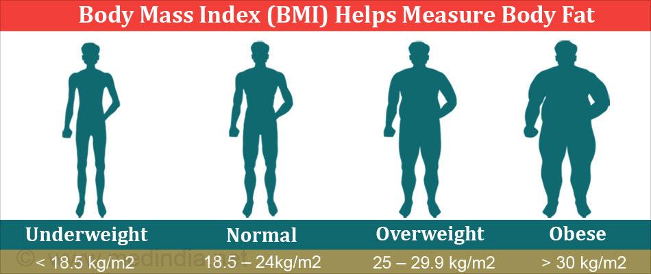 goal body fat percentage formula