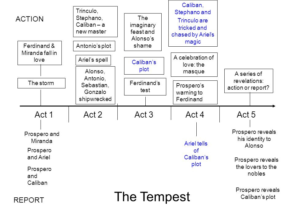 the tempest essay outline Essay/term paper: magic in the tempest essay, term paper, research paper: the tempest see all college papers and term papers on the tempest outline thesis.