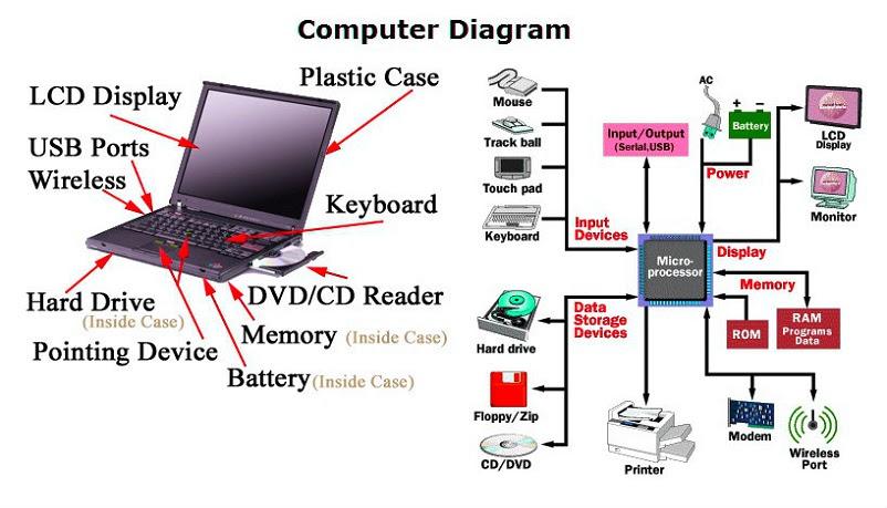 35 Parts Of A Computer Diagram