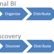Data Discovery in QlikView - Part 1 - Agile Implementation