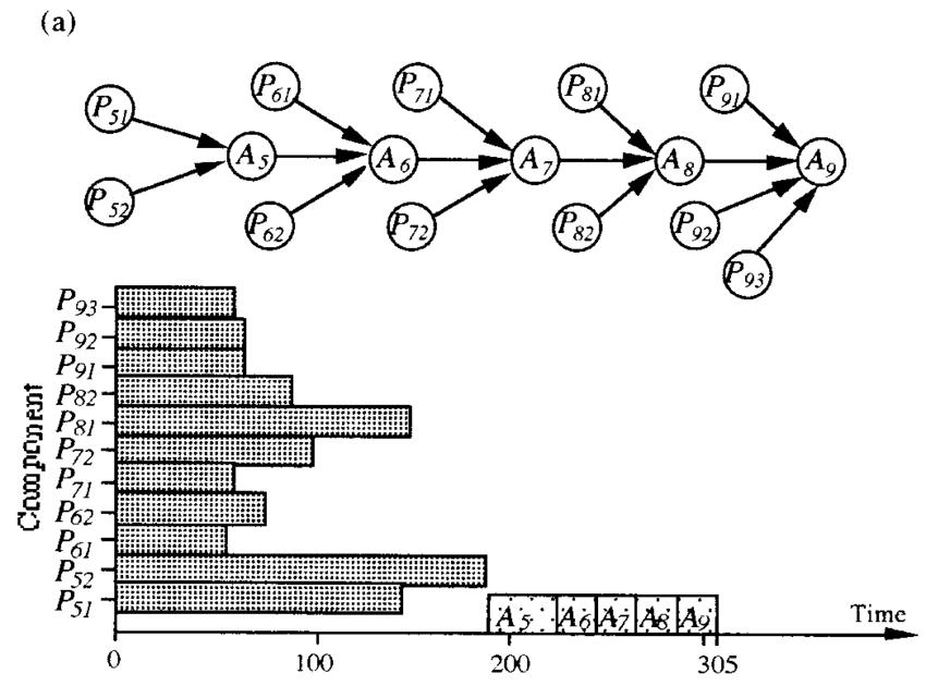 The Advantage A Precedence Diagram Has Over A Gantt Chart