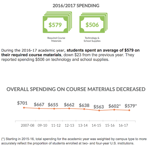 Welcome Change: OpenStax using more accurate data on student textbook expenditures