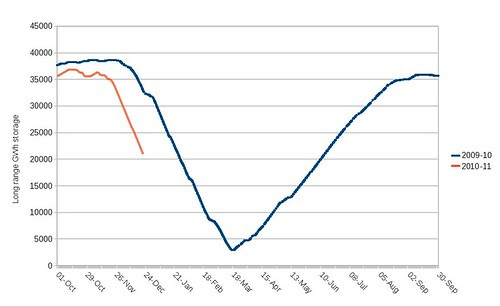 UK long range gas storage 2008-9 and 2009-10
