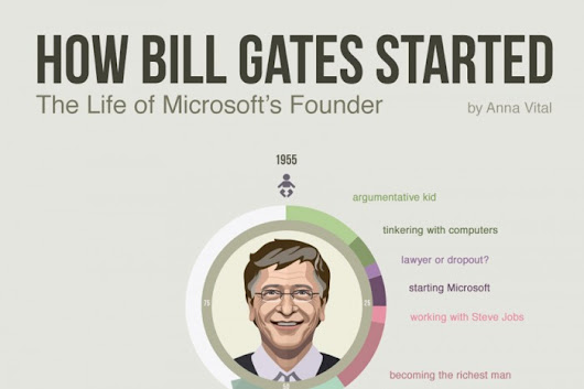 How Bill Gates Started, His Life Visualized - Infographic