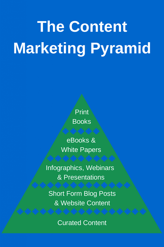 The Content Marketing Solution: The Content Marketing Pyramid - STRYDE