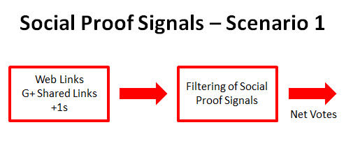 Social Signals and Link Signals Together