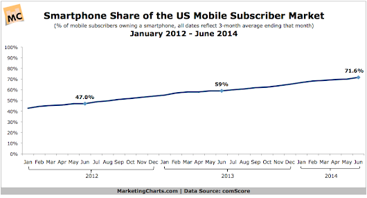 US Smartphone Penetration Tops 7 in 10 Mobile Subscribers in Q2