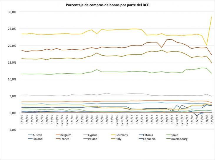 Porcentaje de bonos comprados por el BCE. Fuente: BCE