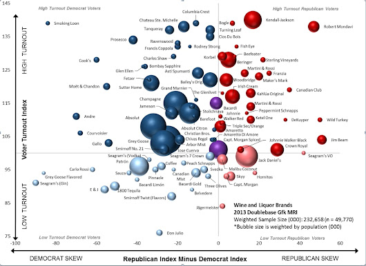 What your favorite drink says about your politics, in one chart