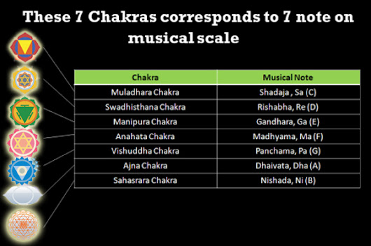 Musical notes and the chakra connection! -