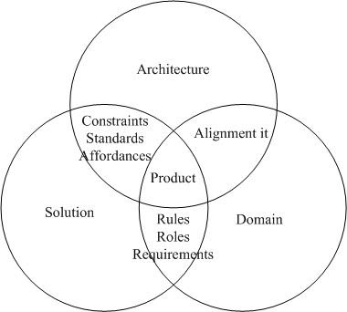 ArchitectureTriple