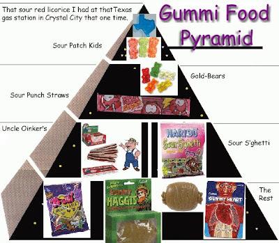 Gummy Pyramid