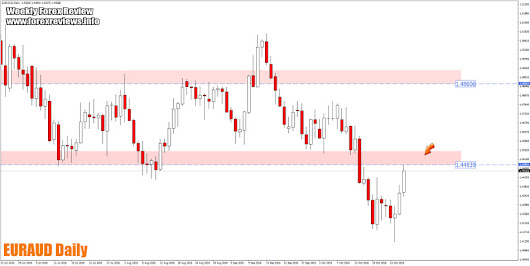 Weekly Forex Review – 31st of October to the 4th of November