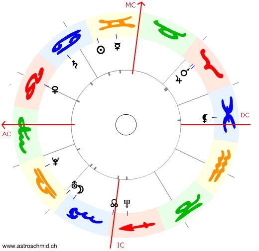 Keltische Sternzeichen Berechnen