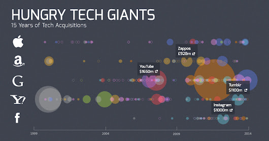 Hungry Tech Giants: 15 Years of Tech Acquisitions