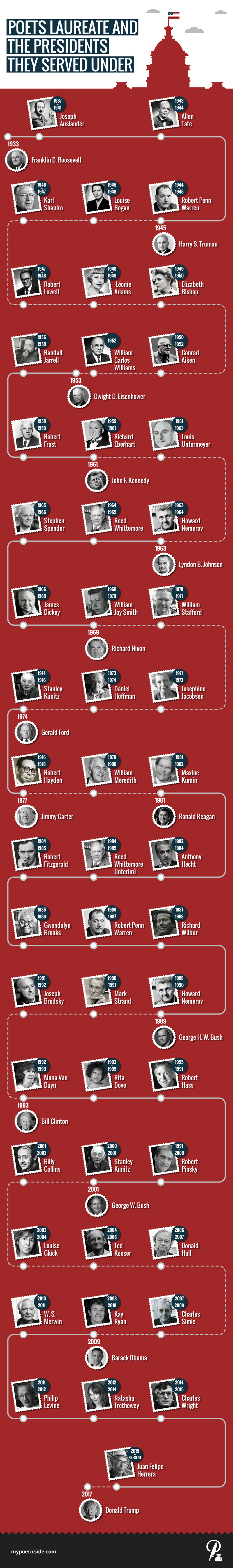 US Poet Laureates and the Presidents They Served Under
