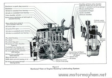 The Model A Ford, Henry and That Era: Model A Engine