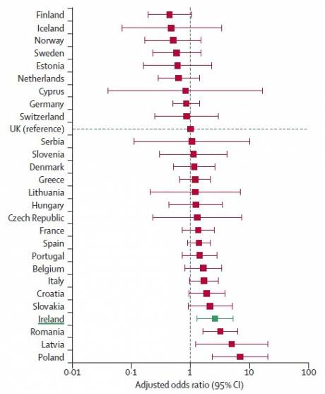 Adjusted odds ratio for death in hospital after surgery for each country