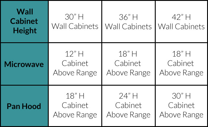 Here's What No One Tells You About Cabinet Size | cabinet ...