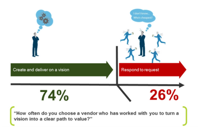 Ask Sales Questions & Tip These Odds in Your Favour - Partners In Performance