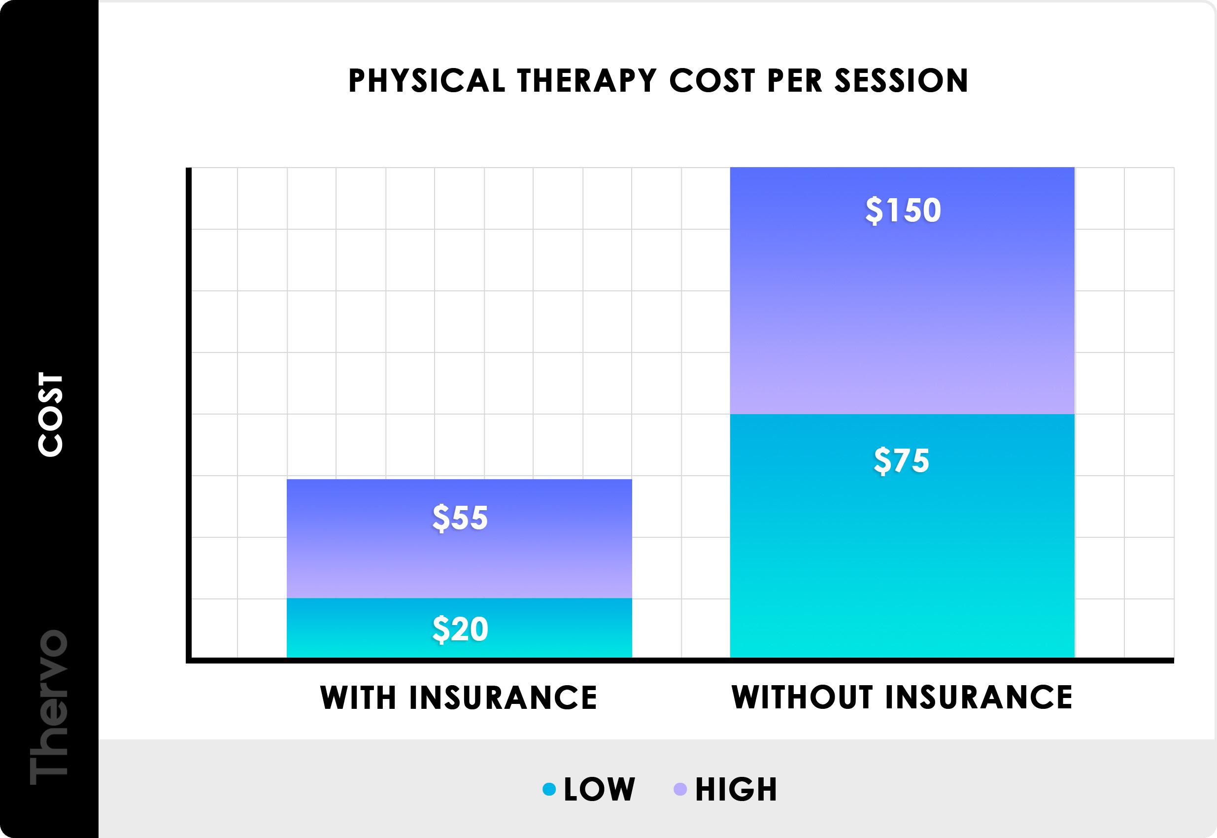 Average health insurance cost per month for single person