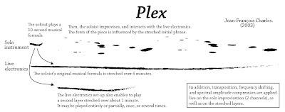 Plex music score