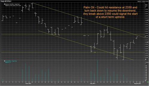 3 Aug palm oil