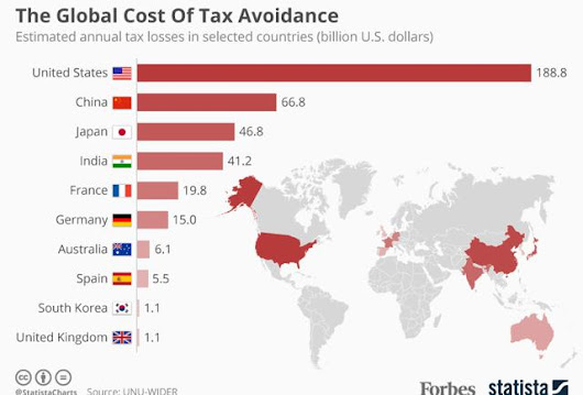 Tax Avoidance Costs The U.S. Nearly $200 Billion Every Year [Infographic]