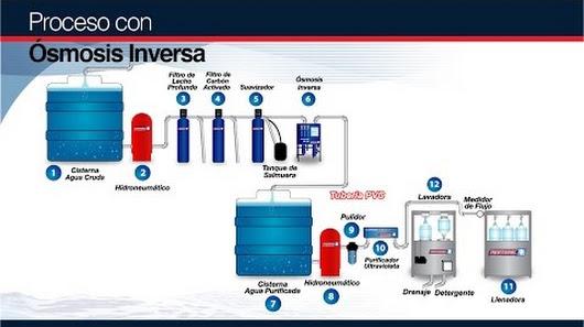 Puritronic plantas purificadoras de agua google for Plantas de purificacion