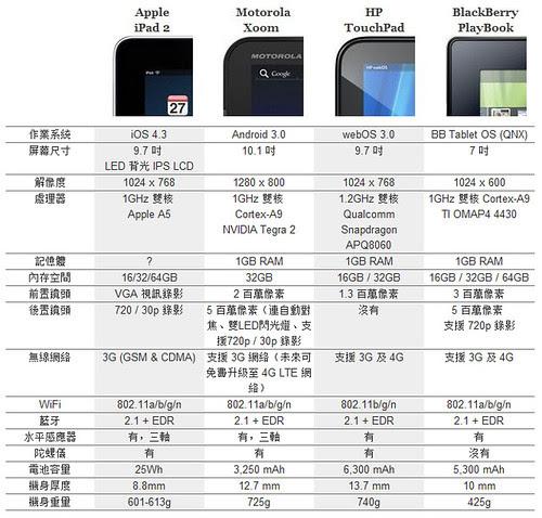 iPad Xoom TouchPad Palybook