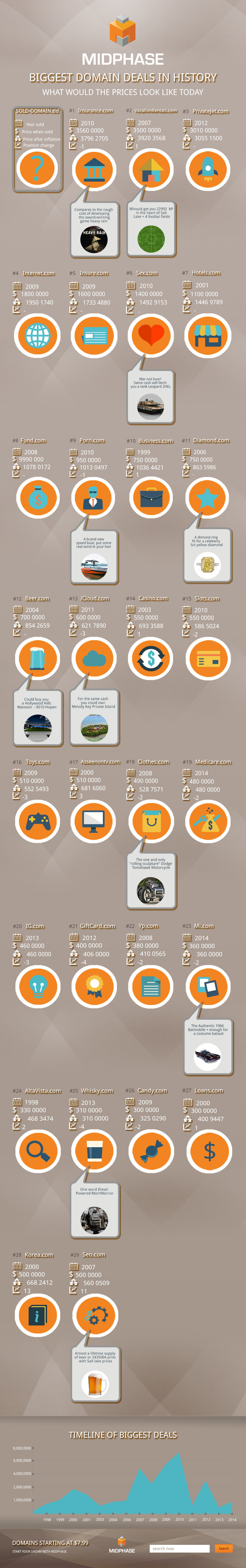 Infographic: Biggest Domain Sales in History