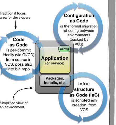 Provisioning, Deployment and Application Config Cycles -               Paul Hammant's blog