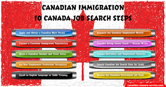Canadian Immigration - 10 Canada Job Search Steps