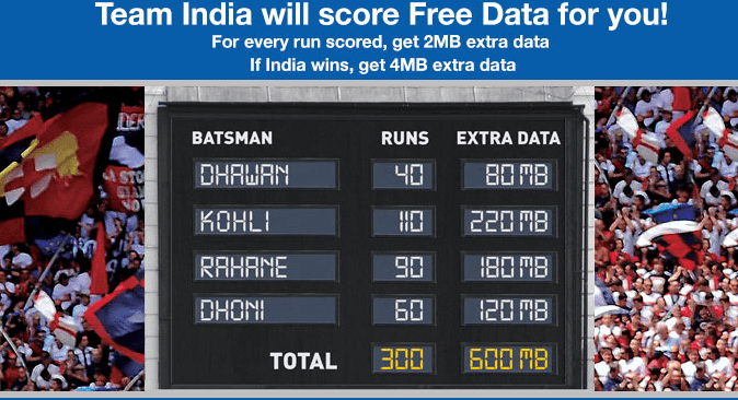 Reliance Offering 2MB Extra Data For Every Run Indian Team Scores In World Cup 2015
