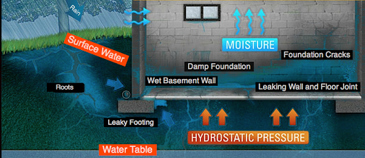 FOUNDATION WATERPROOFING & REPAIR | Albany, Schenectady, NY