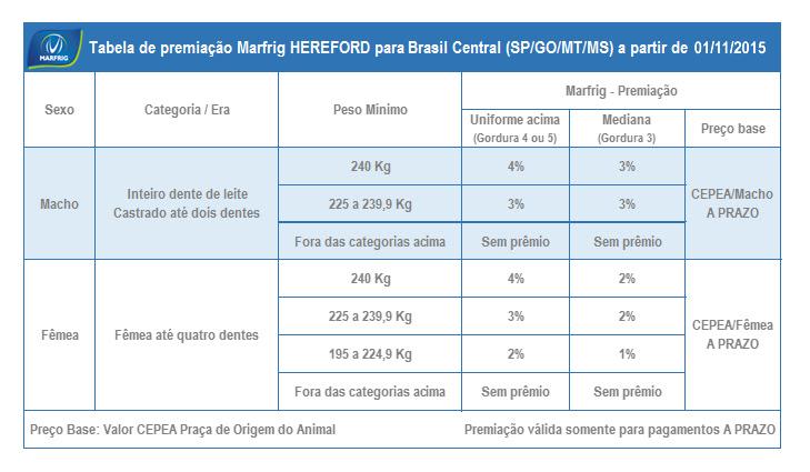 premiacao brasil central marfrig