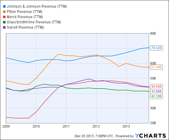 After Top-Seller Remicade: Analysis of J&J's Future