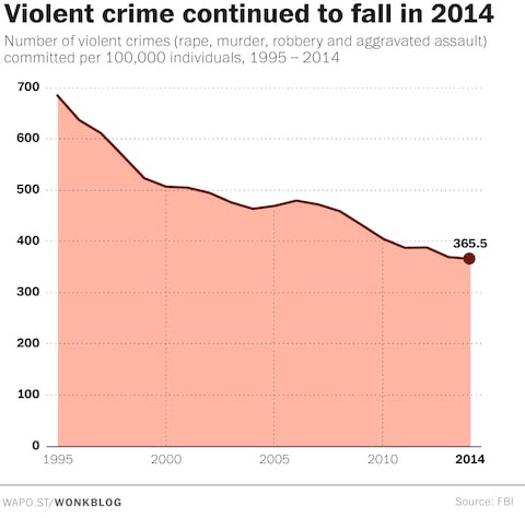 2014 was the least violent year in decades