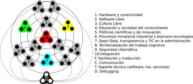 Esquema de la organización y relaciones en la investigación del Flok.