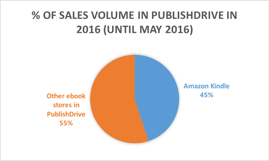 Amazon Ebook Market Share 2017 – is it big enough?
